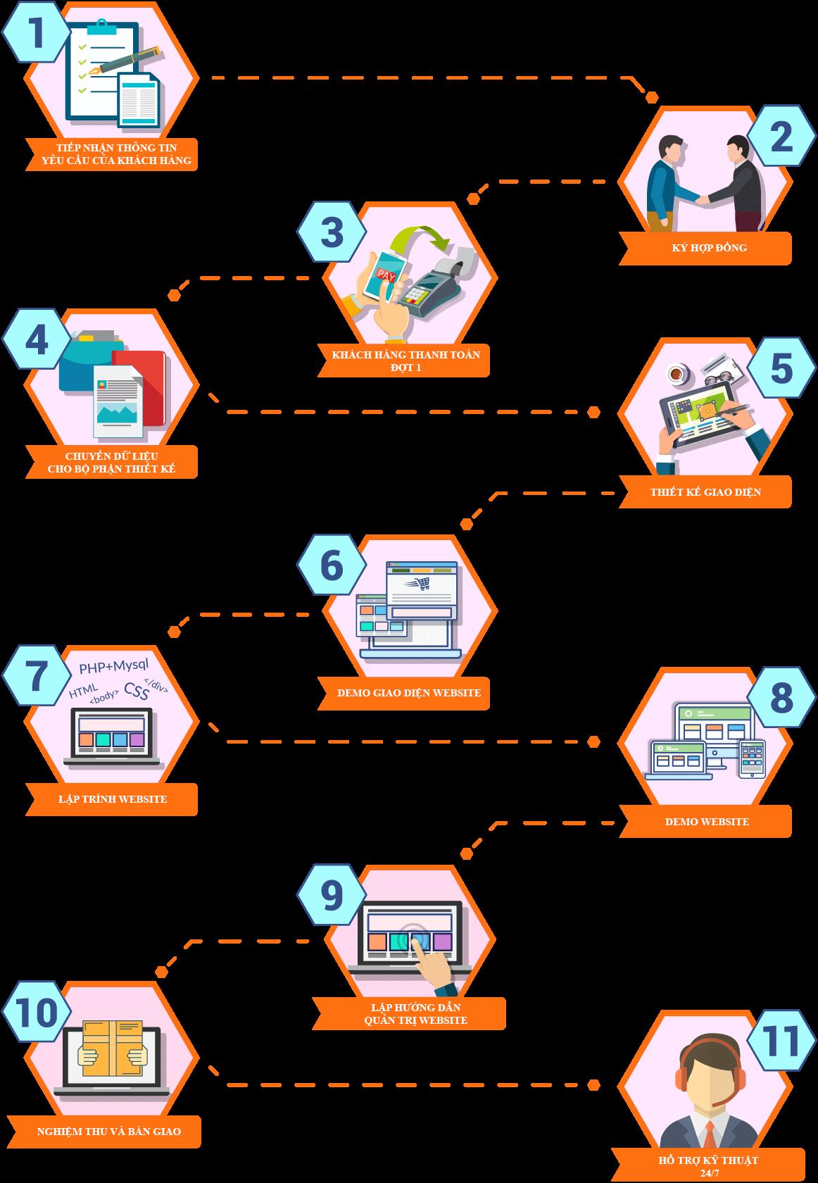 quy trình thiết kế website cao cấp